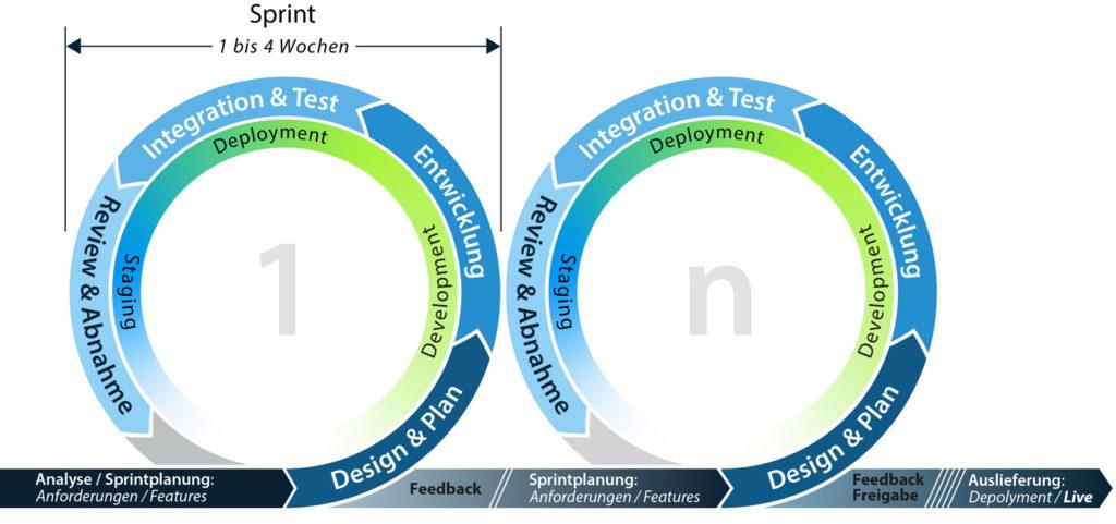 Schematisches Diagramm der (Sprint-)Zyklen von agilem Projektmanagement mit Analyse, Design & Plan, Entwicklung, Integration & Test, sowie Review & Abnahme
